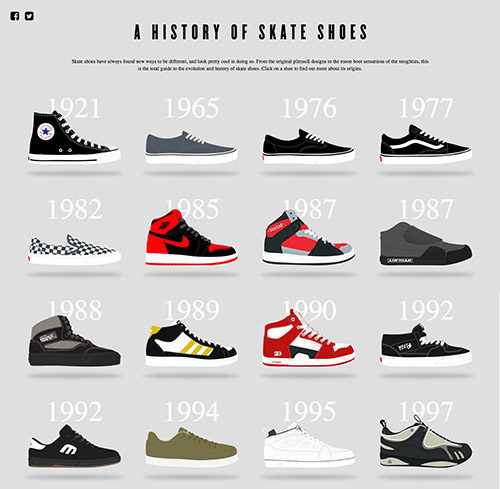 History of shoe fetish